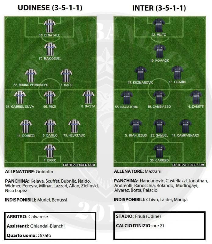 Formacioni i Mundshem Udinese-Inter