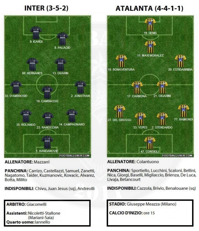 Formacioni i Mundshem Inter-Atalanta