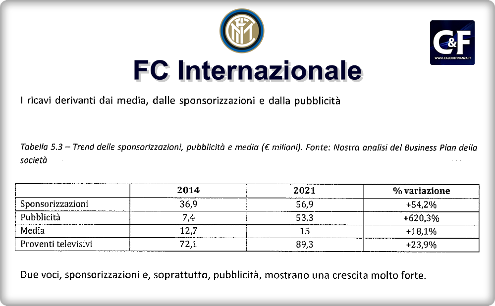 inter-stima-ricavi-commerciali-2014-2021